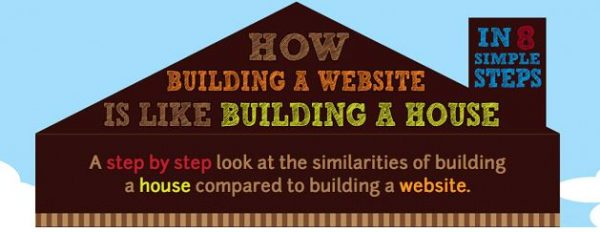 The Building of a Website.